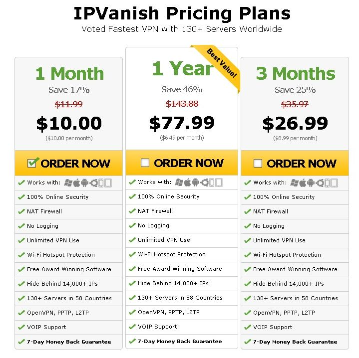IPVanish VPN Pricing Plans