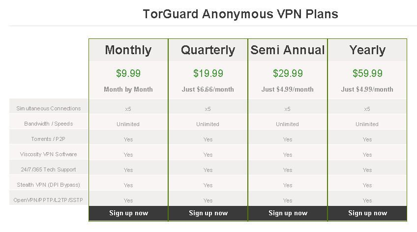 TorGuard Pricing Plans
